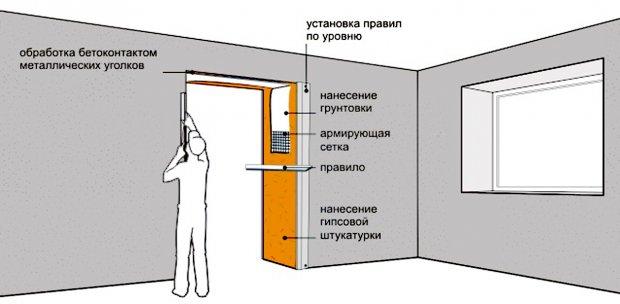 Отштукатуривания дверных